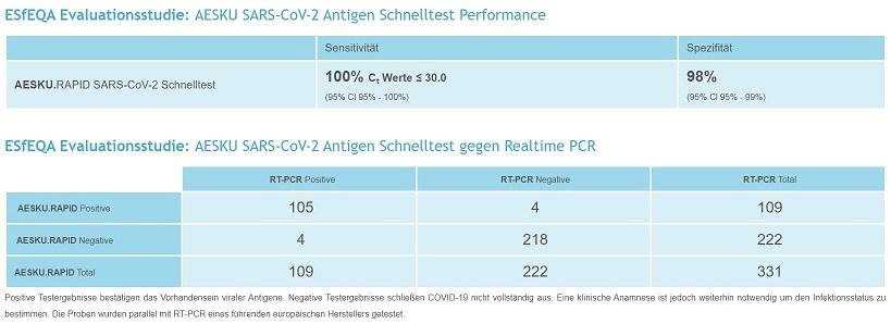 AESKURAPID_SARS-CoV-2-Antigen-Schnelltest-Performance-ESfEQA-Evaluationsstudie-abstract-sheet_klein-jpeg